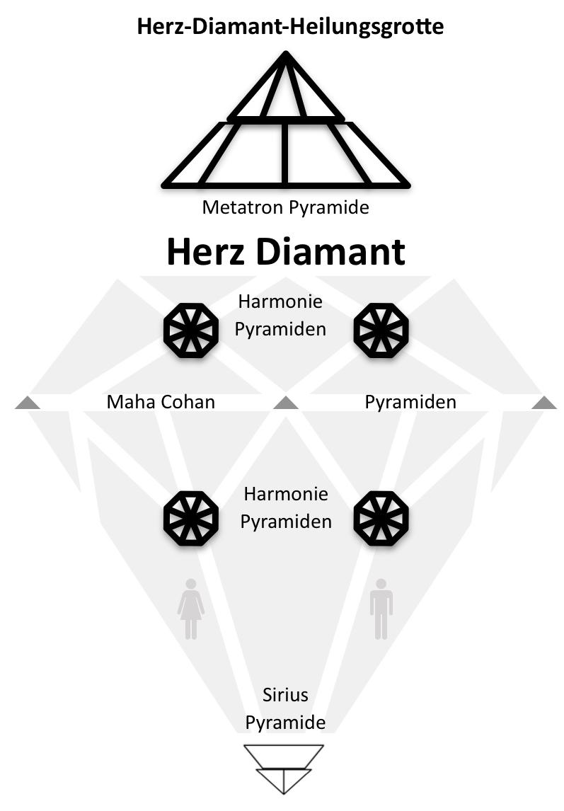 Herz-Diamant Heilungsgrotte