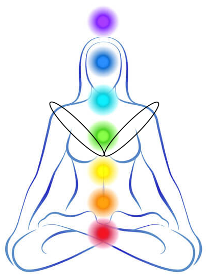 Heart Chakra transformation